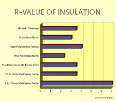 Closed Cell Foam R Value Chart Rigid Insulation R Value Chart