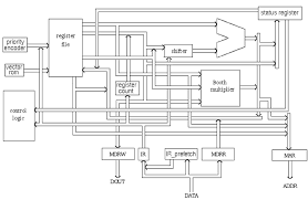 Chapter4 Arm Architecture