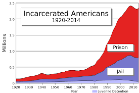 Sentencing Guidelines Chart 2017 Incarceration In The United States Wikipedia