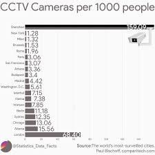 Cctv Cameras Per 1000 People Oc Dataisbeautiful