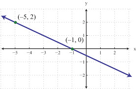 what would be the equation of this line