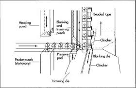 how zipper is made material making used components a stringer consists of the tape or cloth and teeth that make up one