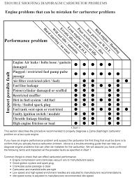 Engine Troubleshooting Chart Pdf Troubleshooting Charts