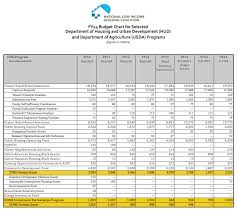 Sample House Budget Key Housing Community Development Projects Threatened