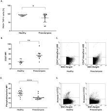 Preeclampsia Protein Levels Chart The Impact Of Circulating Preeclampsia Associated
