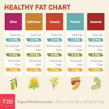 How To Eat More Healthy Fats Type2diabetes Com