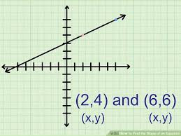 image titled find the slope of an equation step 5
