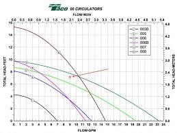 similiar taco 008 pump curve keywords pump curve 1