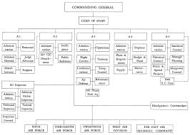Air Staff Org Chart