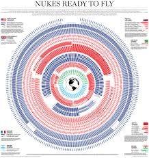 This Terrifying Graphic Shows Every Nuke Thats Ready To Fly