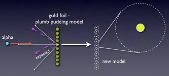 Diagram Of An Atom The Development Of The Atomic Model Wired