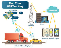 How Gps Works How Does Gps Tracking Work Route4biz By Route4me