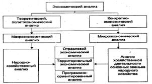 Реферат Сущность и классификация видов экономического анализа Схема 1 1 экономический анализ деятельности предприятий