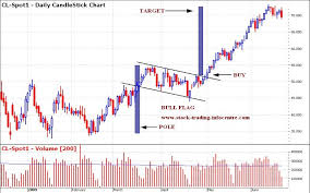 Bull Flag Chart Pattern In Stock Charts For Technical
