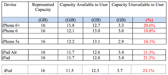 Apples 16gb Iphones Are A Big Fat Lie Claims Ios 8 Storage