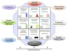 feng shui in office. Improving The Workflow Through A Feng Shui Office Layout In F
