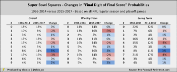 Super Bowl Squares Odds 2018 Best And Worst Numbers Eldorado