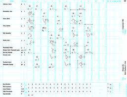Baseball Game Scorecard Guide To Scoring Baseball