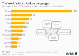 Chart Of The Day These Are The Worlds Most Spoken
