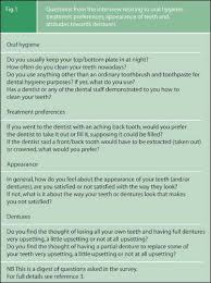 Dental Hygiene Interview Questions Questions From The Interview Relating To Oral Hygiene
