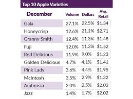 Apple Variety Chart Gala Best Selling Apple Variety In The Usa Followed By