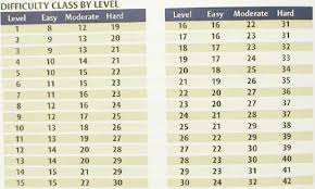 Cr Chart Pathfinder Cr Chart Pathfinder How Big Can Weapons Get