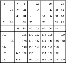 Printable Prime Number Chart 1 100 Prime Number Chart 1 To 200 Www Bedowntowndaytona Com