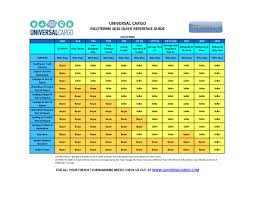 Freight Incoterms Chart Whats The Deal With Incoterms Universal Cargo