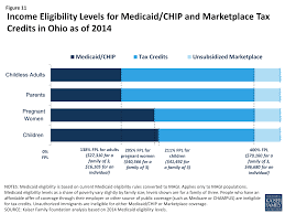 Ohio Medicaid Eligibility Income Chart 2018 The Ohio Health Care Landscape The Henry J Kaiser Family
