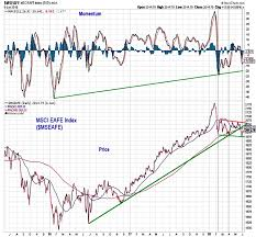 International Stock Index Chart S P 500 Weekly Outlook Rally Lacks Broad Support See It