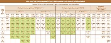 Sprinkler K Factor Chart The Whys Behind Fm Global Data Sheets 2 0 And 8 9 Sfpe