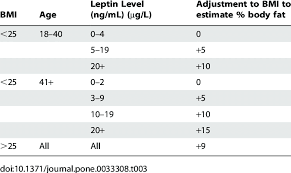 Ace Bmi Chart Bmi Score Adjustment Based On Females Leptin Level And Age