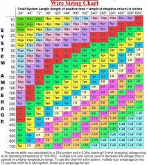 garage door torsion spring size chart