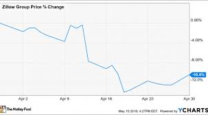 Zillow Chart Why Zillow Group Inc Stock Gave Up 10 Last Month Nasdaq