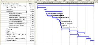 Gantt Charts Cannot Be Used To Aid Project Quality Management Gantt Charts Cannot Be Used To Aid Project Quality Management