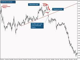 Trade The Gaps Oh You Idiots Forex Factory