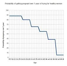 Fertility Age Chart Probability Of Pregnancy By Age Discover Magazine