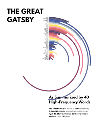 Word Frequency Chart Of The Great Gatsby The Great Gatsby
