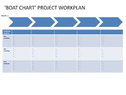 Boat Chart Boat Chart Project Workplan Ppt Download