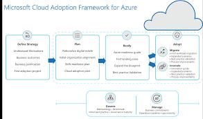 Microsoft Corporate Strategy Microsoft Cloud Adoption Framework For Azure Microsoft Docs