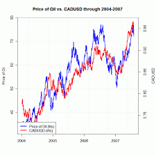 Oil Prices Back To 50 Trade Usd Cad