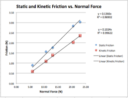 Coefficient Of Static Friction Chart Why Is The Equation For Friction So Simple Physics Stack