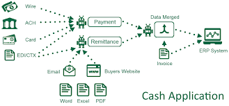 Account Receivable Process Flow Chart Ppt What Is Cash Application And Why Is It Important