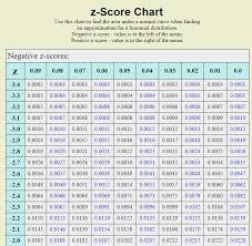 Z Chart Z Score Chart Binomial Distribution Chart Algebra