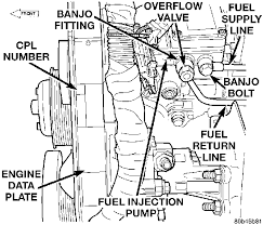dodge ram fuel system diagram wiring diagrams best how do you start a 1999 dodge turbo diesel when you run out of fuel 1997 dodge ram 1500 fuel system diagram dodge ram fuel system diagram