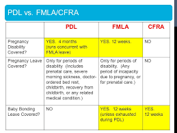 Fmla Cfra Pdl Chart Part 1 Intro To Medical Leaves Department Of Human