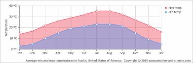 hewitt texas average monthly temperature in hewitt texas united states