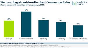 Pst To Est Conversion Chart 2018 Webinar Benchmarks 6 Highlights Marketing Charts