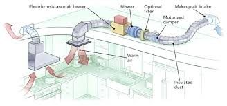 air conditioning damper. full image for although an outdoor air duct connected to a motorized damper solves the makeup conditioning -