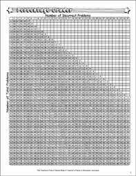 34 Expository E Z Grader Chart